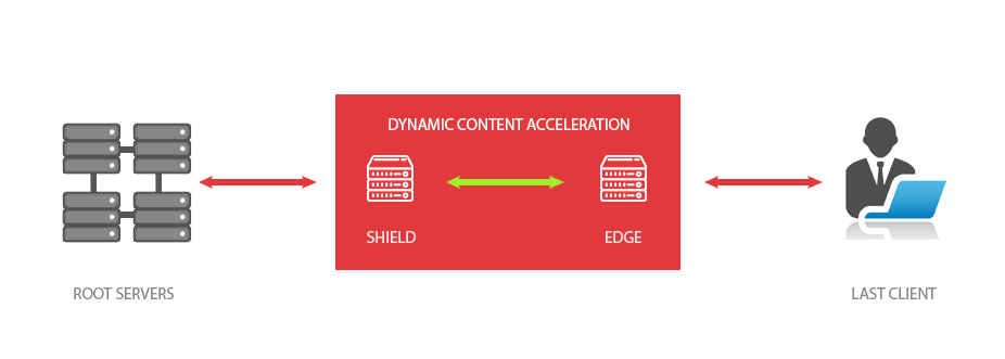 dynamic-acceleration-EN